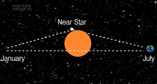 How do you measure the distance to a star?