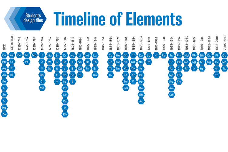 2019 International Year of the Periodic Table Timeline of Elements | University of Waterloo Chemistry