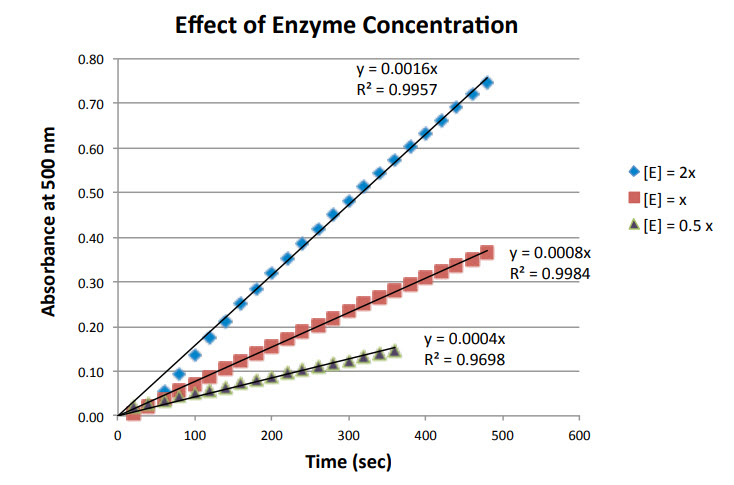 Enzyme Activity Guided-Inquiry Lab Turnip Peroxidase – submitted by Flinn Scientific Canada